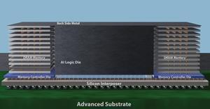 Heterogeneous integration brings new kinds of design and manufacturing flexibility to semiconductor and systems companies by allowing chips of various technologies, functions and sizes to be integrated in one package. Applied Materials is combining its leadership in process technology and large-area substrates along with ecosystem collaborations to accelerate the industry's heterogeneous design and integration roadmaps.