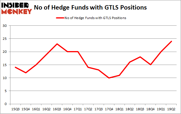 No of Hedge Funds with GTLS Positions