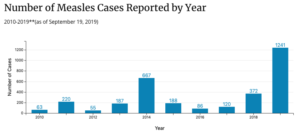 There was a spike in measles cases in 2019. (Chart: CDC)