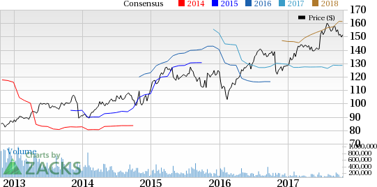 What's in the Cards for LabCorp (LH) This Earnings Season?