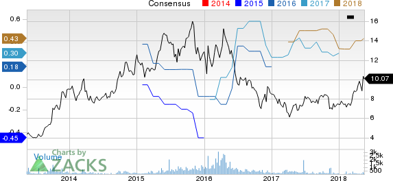New Strong Buy Stocks for May 16th