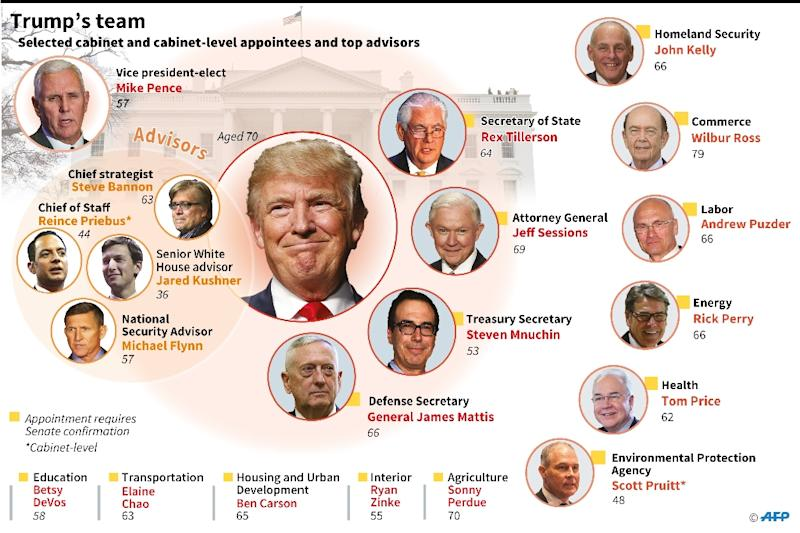 Latest On Trump Cabinet Picks – Cabinet Image Idea – Just another ...
