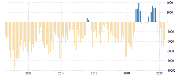 Turkey's current account in millions of US dollars