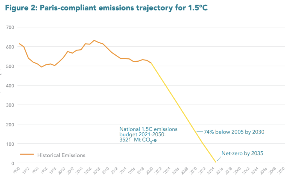 Graph shows an even steeper decline which would be needed for emissions to reach the 1.5 degree target.