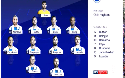Brighton side to face Man United - Credit: Sky Sports