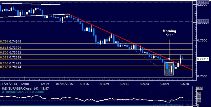 EUR/GBP Technical Analysis: Resistance Now Above 0.73 Mark