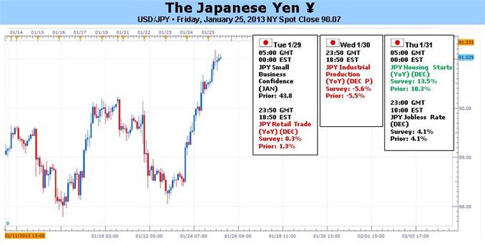 Forex_BoJ_Keeps_Heat_on_Yen_USDJPY_Cracks_91_EURJPY_Over_122_body_JPY_ToF.png, Forex: BoJ Keeps Heat on Yen – USD/JPY Cracks ¥91, EUR/JPY Over ¥122
