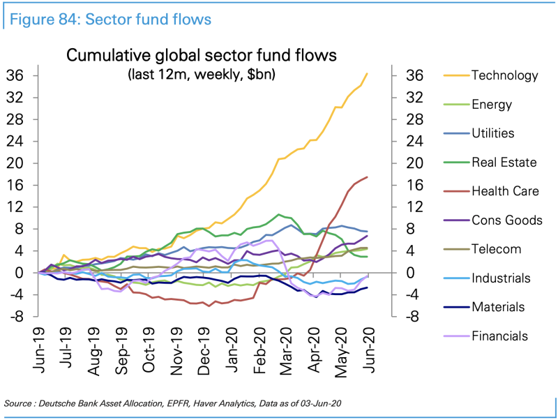 Tech and healthcare have been by far the biggest beneficiaries of investor flows during this rally, which sectors including industrials and financials have seen continued outflows. (Source: Deutsche Bank)