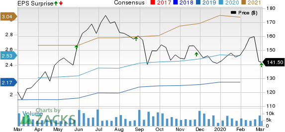 Veeva Systems Inc. Price, Consensus and EPS Surprise