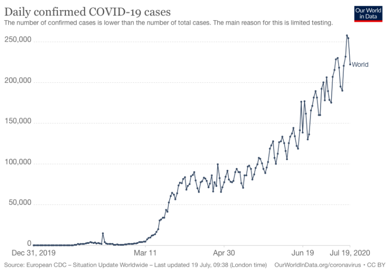 The number of daily global COVID-19 cases has surged to more than a quarter of a million (Our World in Data)
