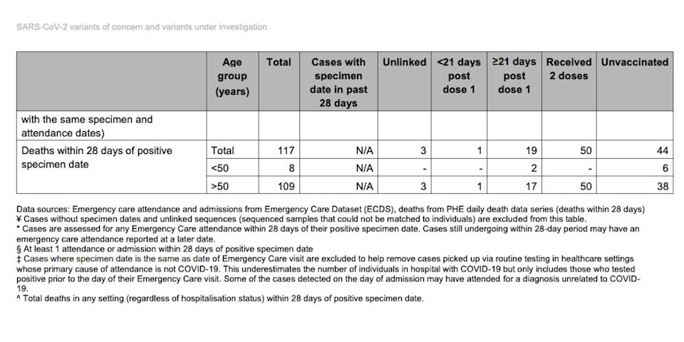 A table whos the number of deaths among people who caught the Delta variant of COVID-19 as of June 21, according to Public Health England, broken down by age and vaccination status.