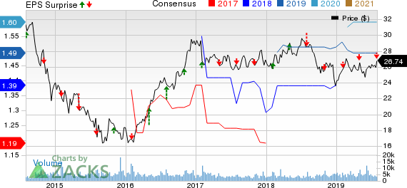 MDU Resources Group, Inc. Price, Consensus and EPS Surprise