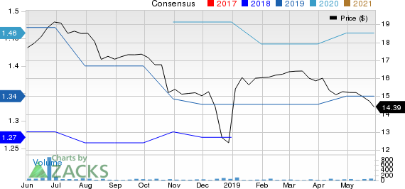 Two River Bancorp Price and Consensus