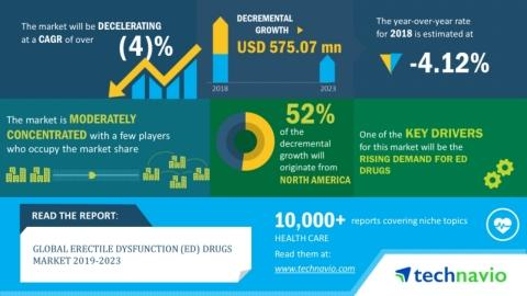 Emerging Trends, Drivers and Challenges in the Erectile Dysfunction (ED) Drugs Market 2019-2023 | Technavio