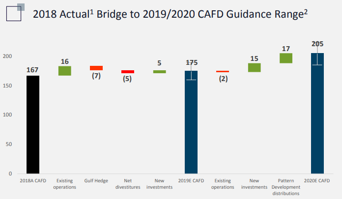 Table from Pattern Energy quarterly presentation.