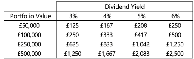 table showing the passive income generated for various portfolio values and dividend yields