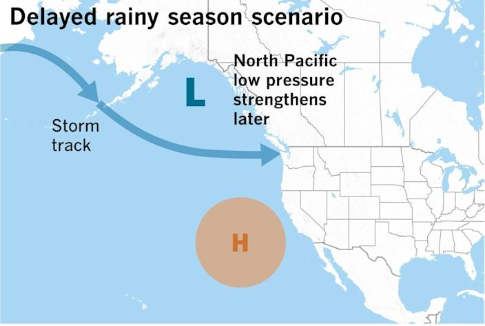 The trend toward a later start of the rainy season is tied to a later strengthening of North Pacific low pressure.