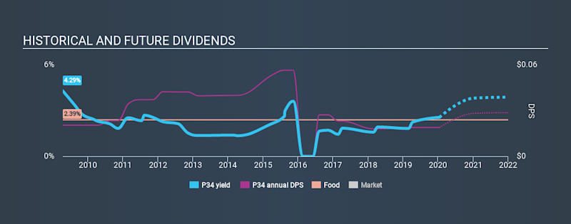 SGX:P34 Historical Dividend Yield, January 16th 2020