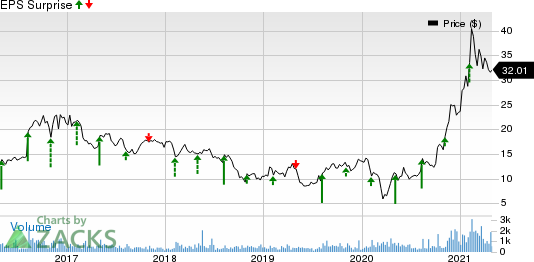 Alpha and Omega Semiconductor Limited Price and EPS Surprise