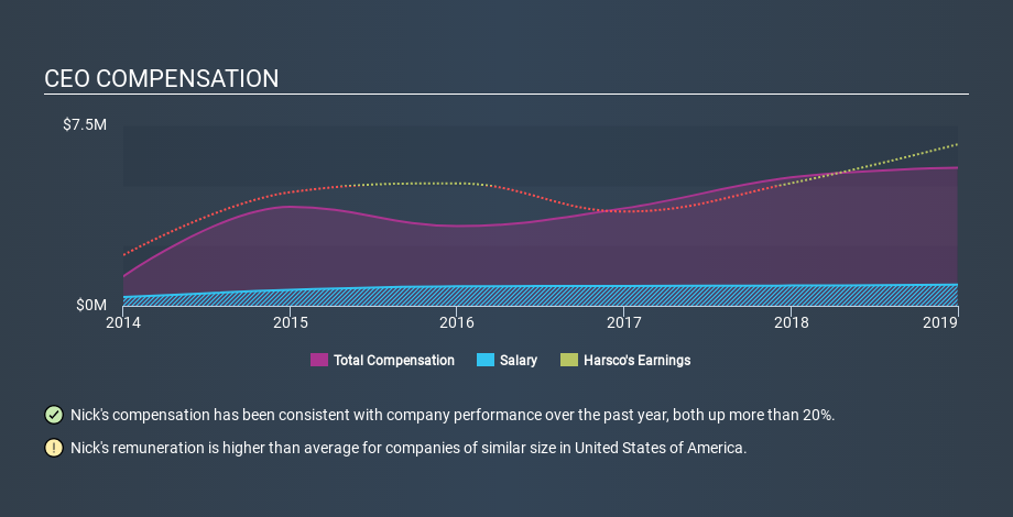 NYSE:HSC CEO Compensation, February 20th 2020