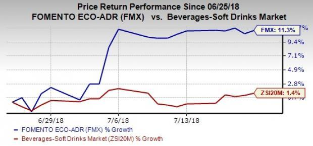FEMSA (FMX) witnesses mixed sentiments as investors are concerned about its dismal surprise history while its strategic initiatives reflect potential.