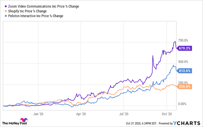 These Stocks Would Have Doubled Your Money Over the Past Year