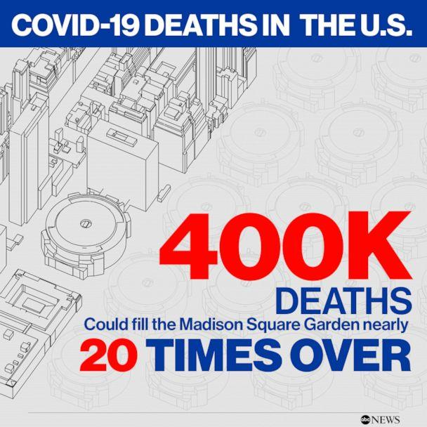 400k Covid-19 Deaths in the U.S.  (ABC News)