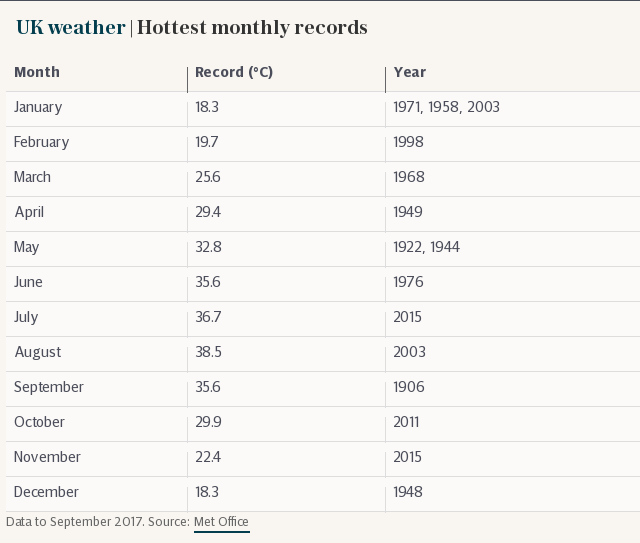 UK weather | Hottest monthly records