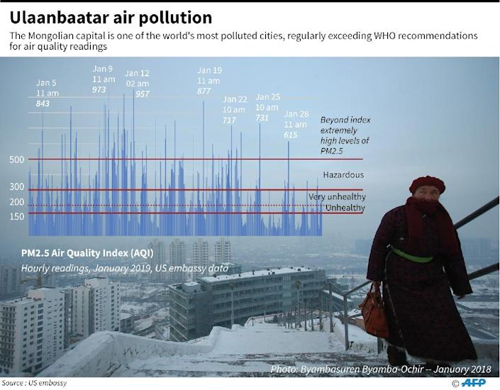 Chart showing hourly air quality index readings for Ulaanbataar, Mongolia in January. (AFP Photo/Janis LATVELS)