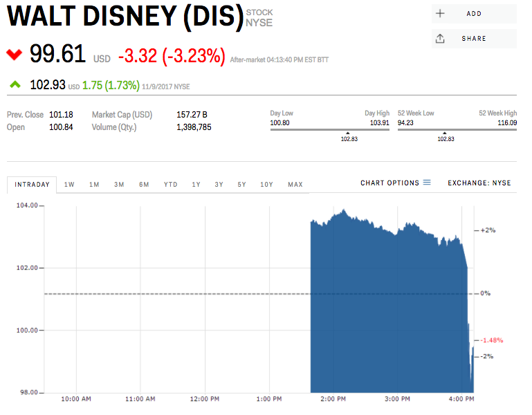 disney stock tumbles after missing earnings expectations  dis