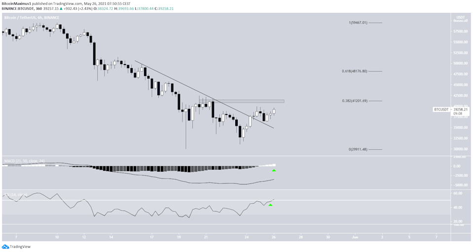 BTC Ongoing Breakout