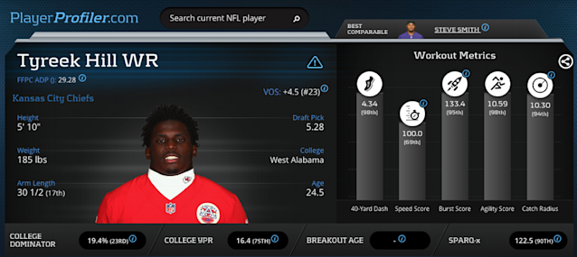 "<a class=""link rapid-noclick-resp"" href=""/nfl/players/29399/"" data-ylk=""slk:Tyreek Hill"">Tyreek Hill</a> Advanced Stats and Metrics Prospect Profile."