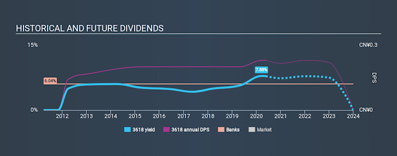SEHK:3618 Historical Dividend Yield May 22nd 2020