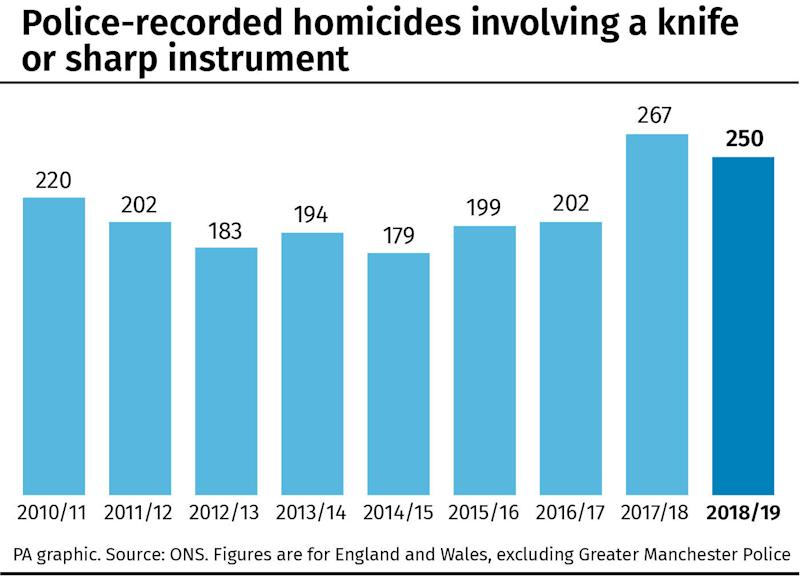 Police-recorded homicides involving a knife or sharp instrument. (PA Graphics)