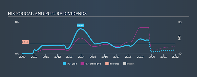 NYSE:PGR Historical Dividend Yield, September 29th 2019