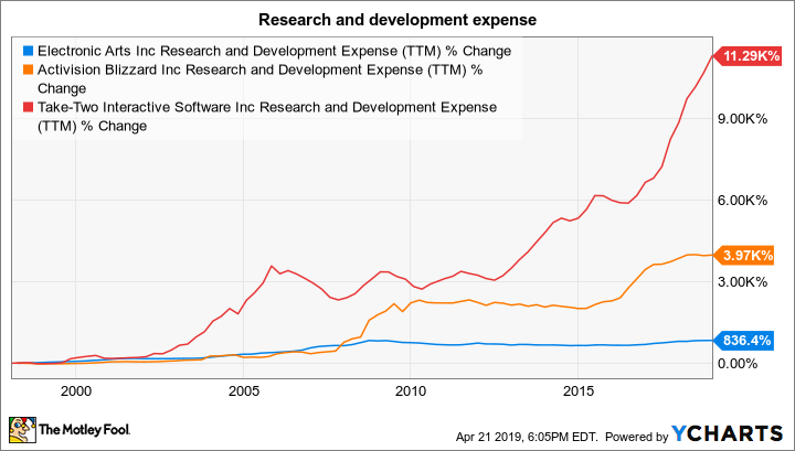 EA Research and Development Expense (TTM) Chart