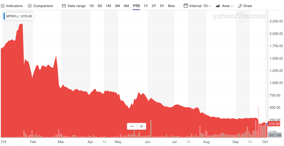 Metro Bank's share price decline in 2019. Photo: Yahoo Finance UK