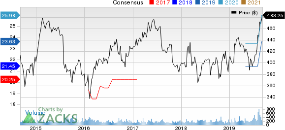 NewMarket Corporation Price and Consensus