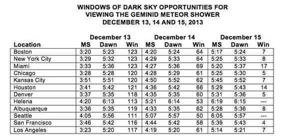 "All times in this chart are a.m. and are local standard times. ""MS"" is the time of moonset. ""Dawn"" is the time when morning (astronomical) twilight begins. ""Win"" is the available window of dark sky composed of the number of minutes between t"