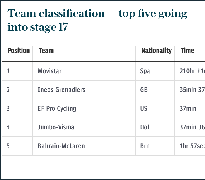 Team classification — top five going into stage 17