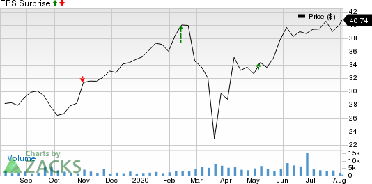 Ares Management L.P. Price and EPS Surprise