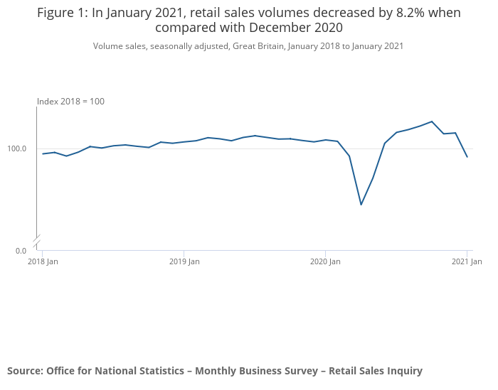 Retail sales collapsed by 8.2% last month. Photo: ONS