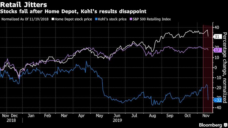 Weak Home Depot, Kohl's Results Unnerve the Retail Industry