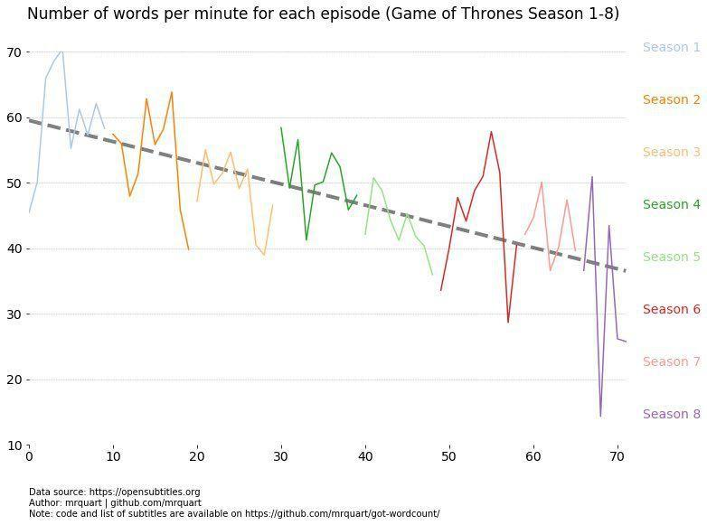 This Data Reveals Why 'Game of Thrones' Started to Be   Less Good in