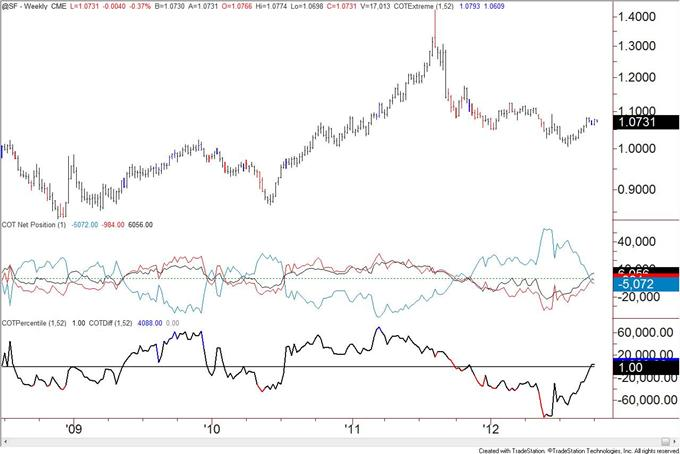 US_Dollar_Trend_Followers_Flip_to_Short_after_Decline__body_chf.png, US Dollar Trend Followers Flip to Short after Decline