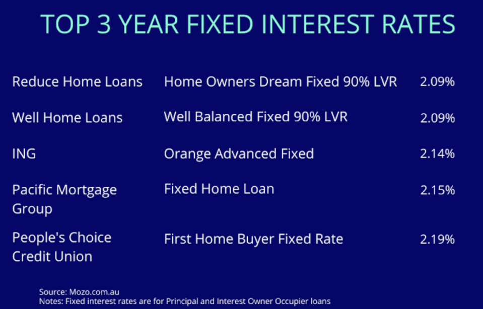 The lowest 3-year fixed home loan rates on the market.