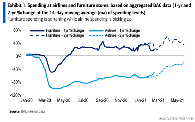 Spending on airlines and furniture went opposite directions during the pandemic, but as the economy re-opens these trends are starting to converge back towards something like normal. (Source: Bank of America Global Research)