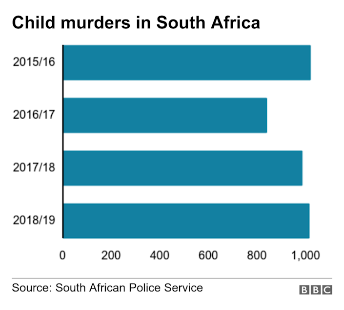 Child murders in South Africa. . A bar chart showing the number of child murders .