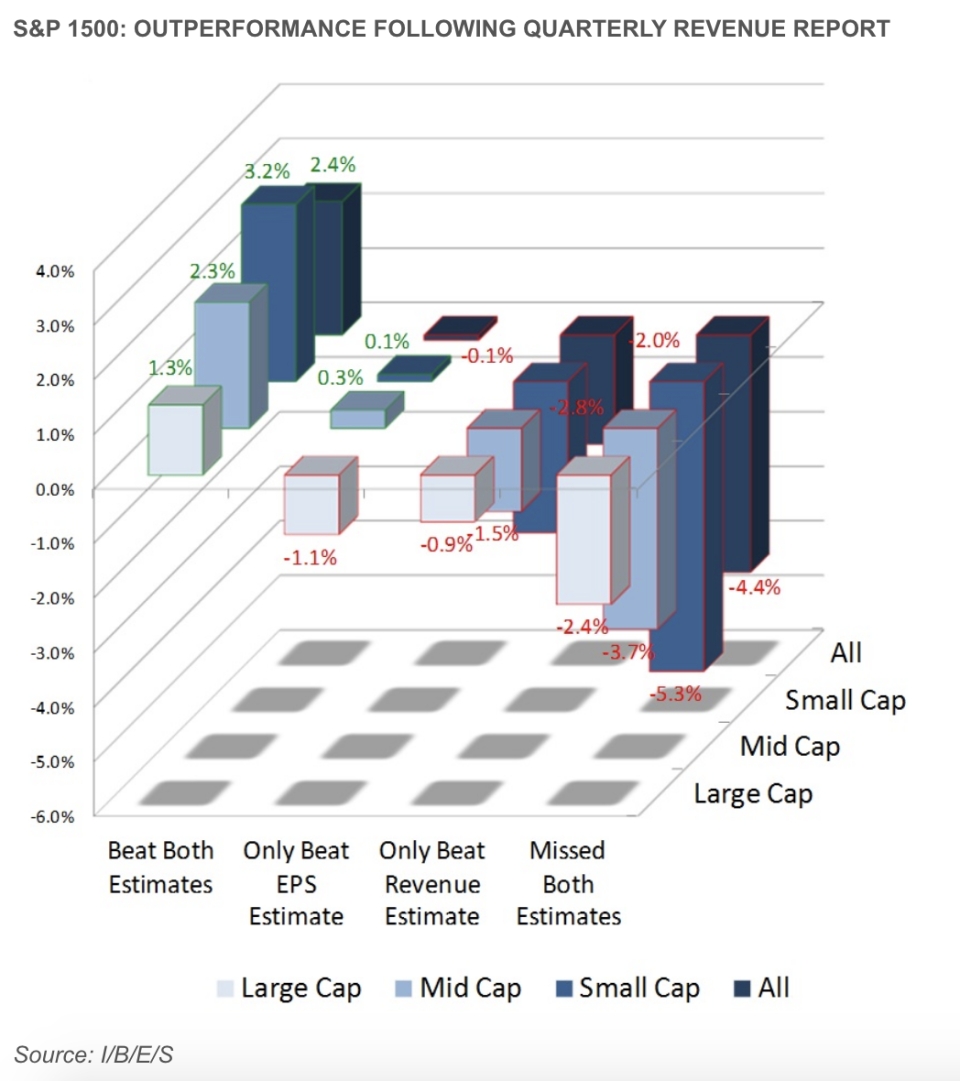An I/B/E/S analysis of S&P 1500 stocks from 2014 shows that stock reactions to earnings reports are more muted for large cap companies relative to smaller cap companies.