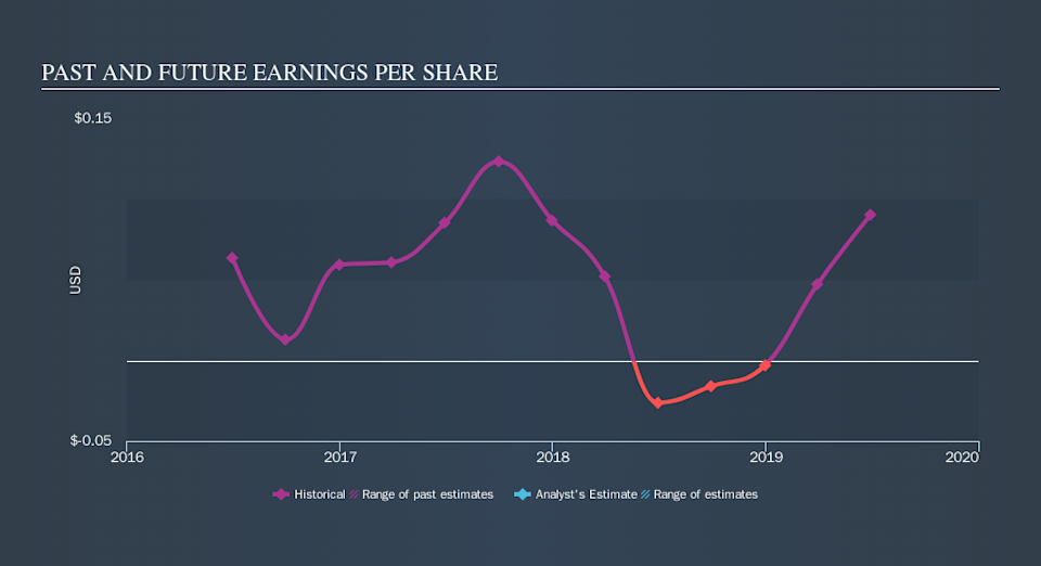 NasdaqCM:ELSE Past and Future Earnings, October 9th 2019
